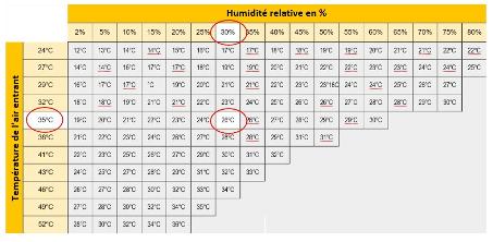 Systeme Refroidissement Air Adiabatique