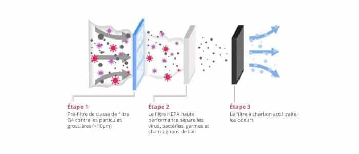 etape filtration virbox 2