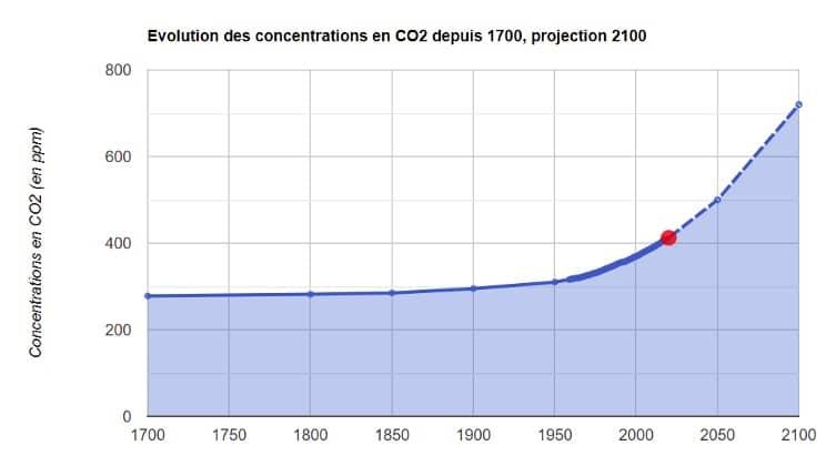 Évolution des concentrations CO2 depuis 1700 avec projections jusqu'en 2100